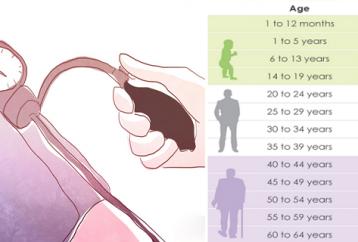 normal-pressure-age